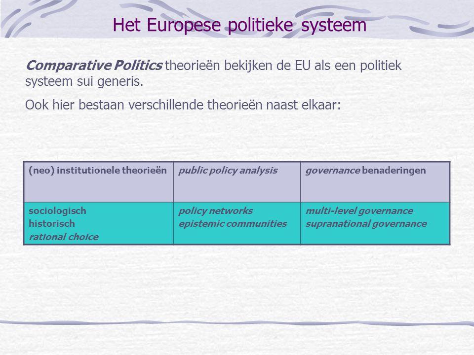 Het Europese politieke systeem