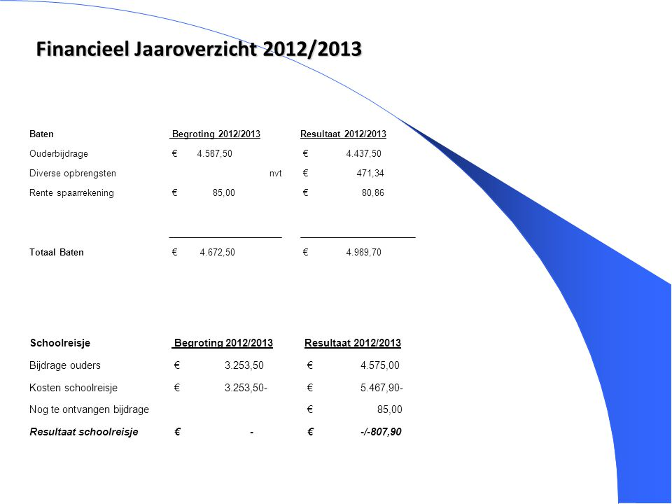 Financieel Jaaroverzicht 2012/2013