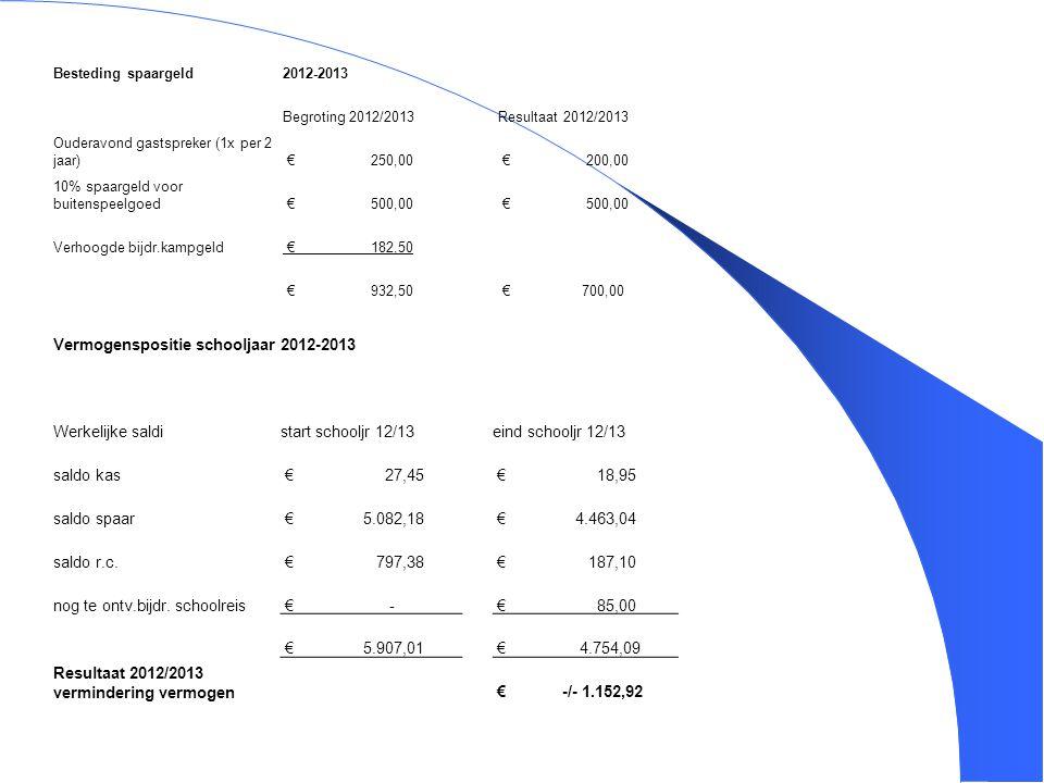 Vermogenspositie schooljaar 2012-2013