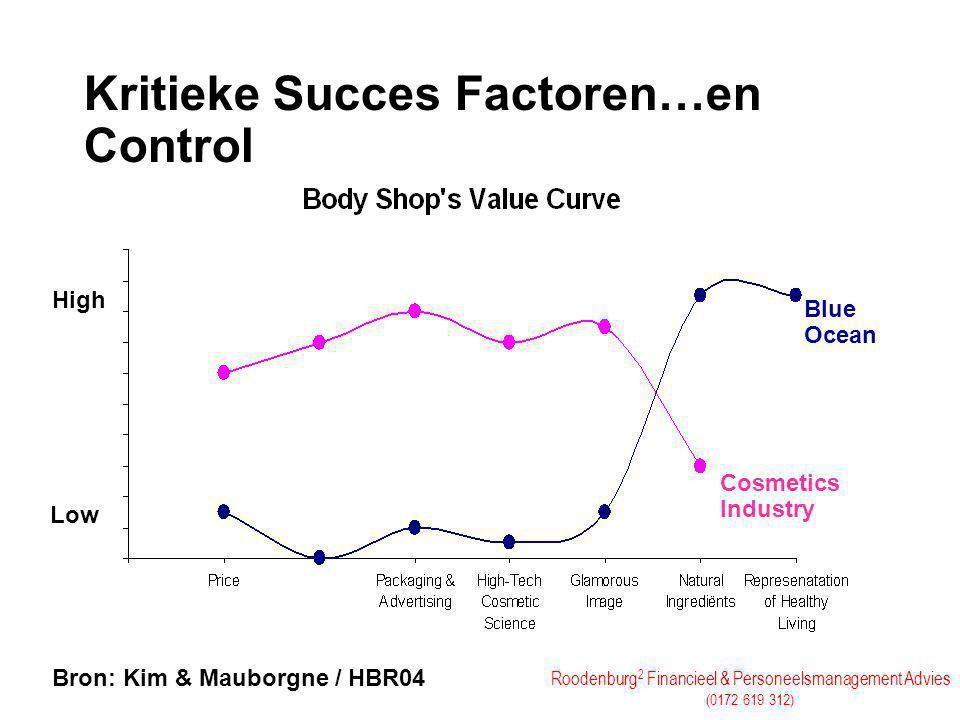 Kritieke Succes Factoren…en Control