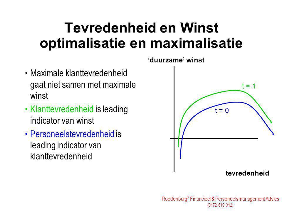 Tevredenheid en Winst optimalisatie en maximalisatie