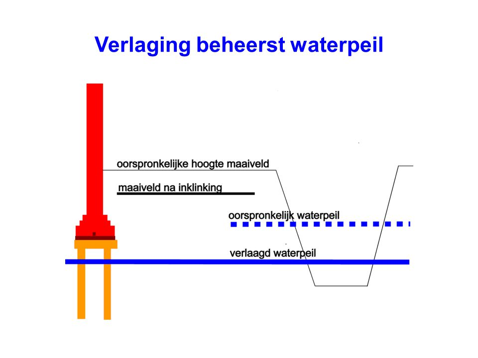 Verlaging beheerst waterpeil