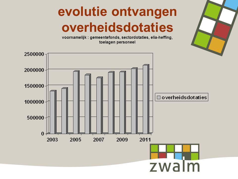 evolutie ontvangen overheidsdotaties voornamelijk : gemeentefonds, sectordotaties, elia-heffing, toelagen personeel