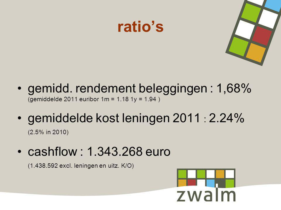 ratio's gemidd. rendement beleggingen : 1,68%