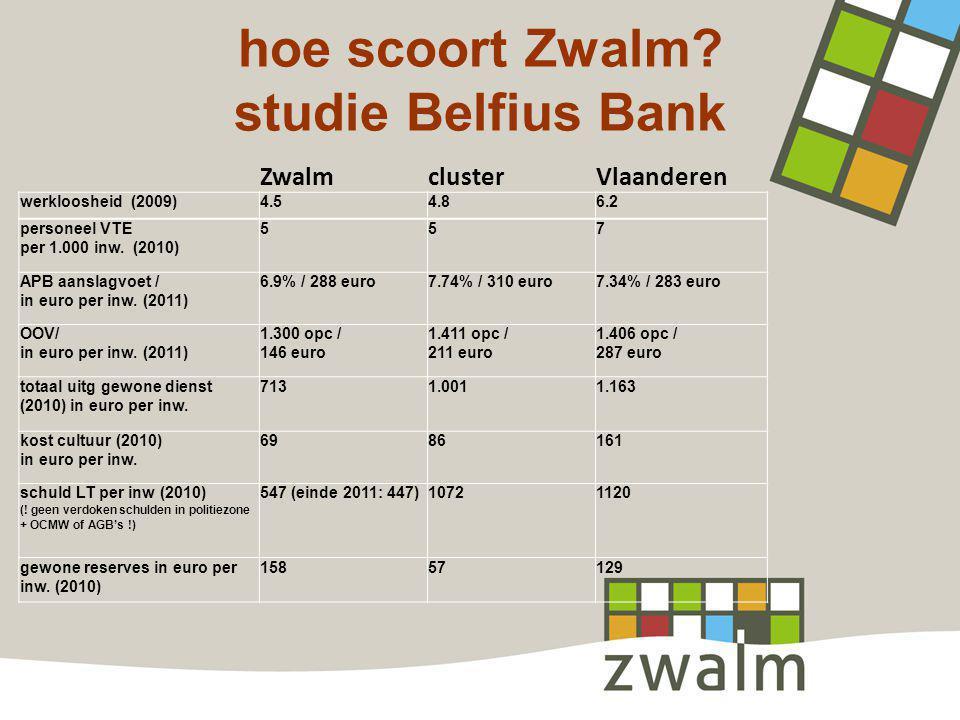 hoe scoort Zwalm studie Belfius Bank