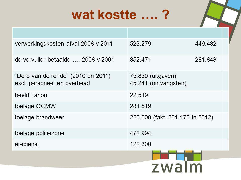 wat kostte …. verwerkingskosten afval 2008 v 2011 523.279 449.432
