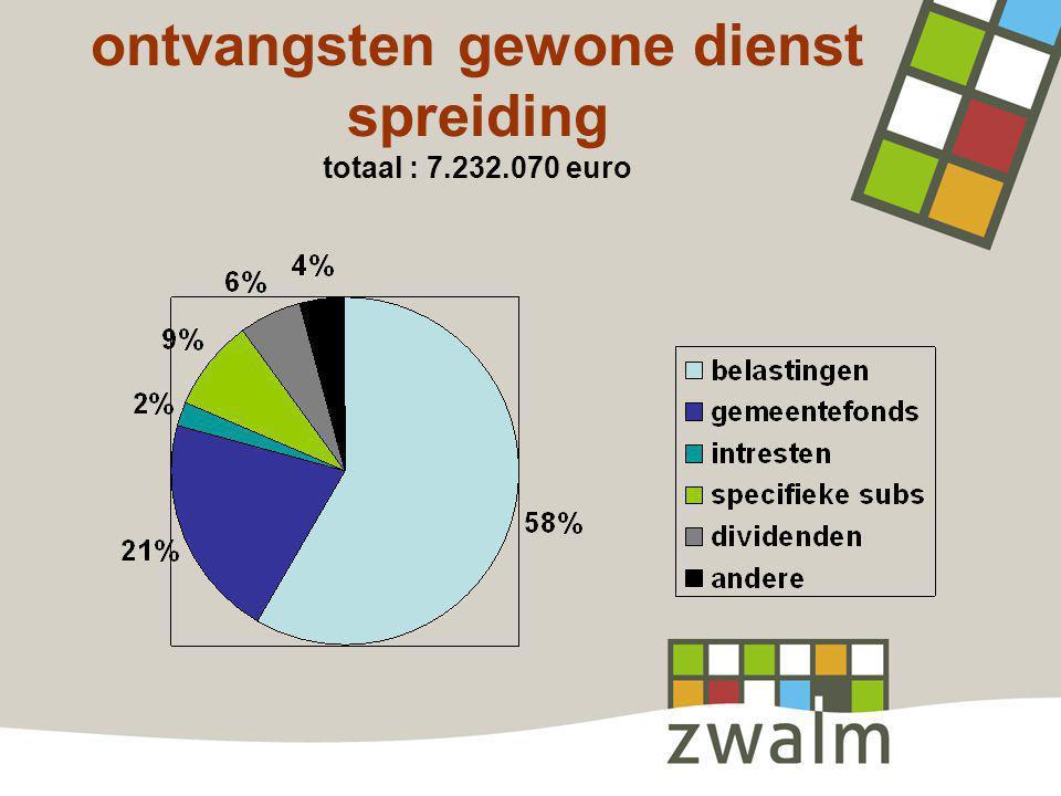ontvangsten gewone dienst spreiding totaal : 7.232.070 euro