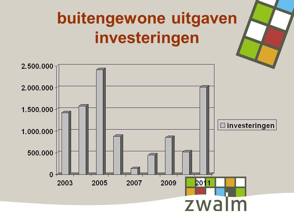 buitengewone uitgaven investeringen