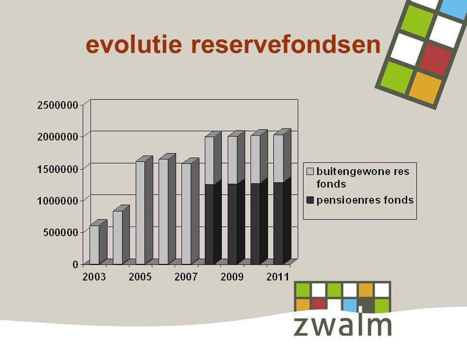 evolutie reservefondsen