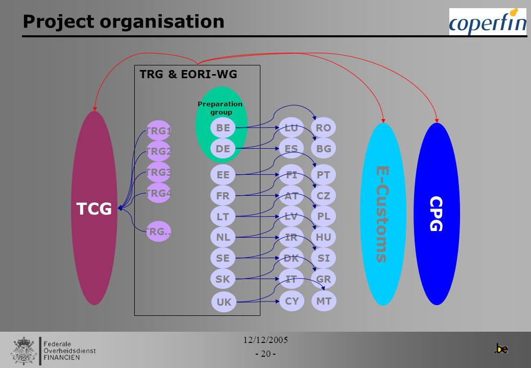 Project organisation E-Customs TCG CPG TRG & EORI-WG TRG1 BE LU RO