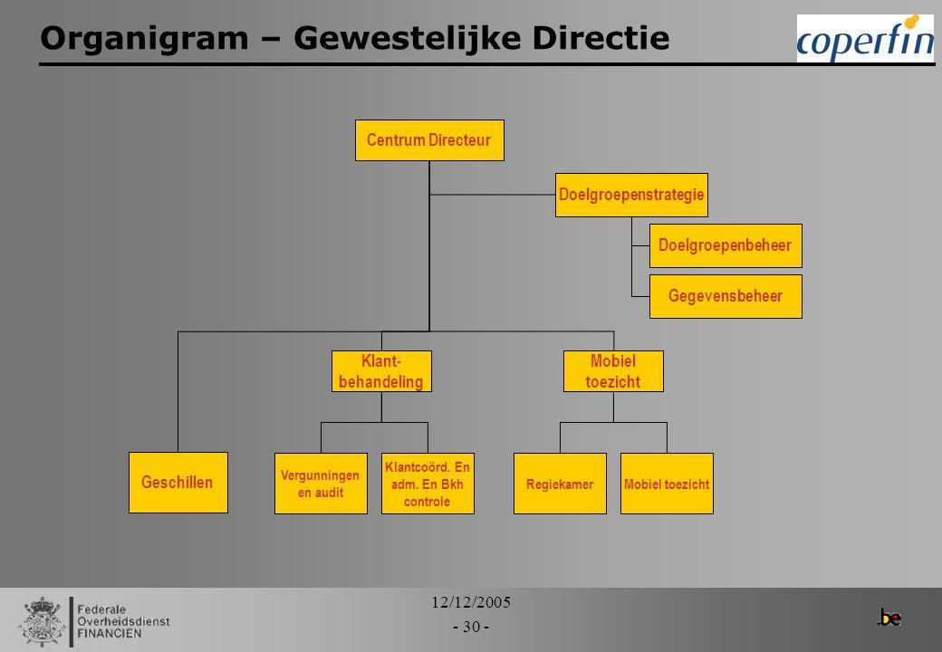 Organigram – Gewestelijke Directie