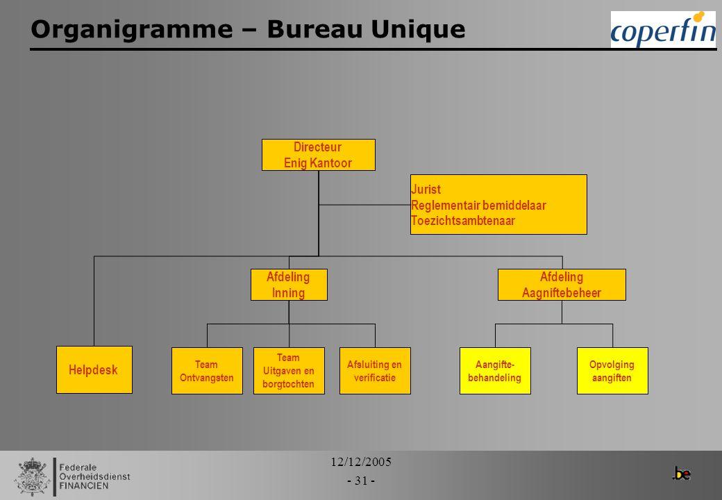 Organigramme – Bureau Unique