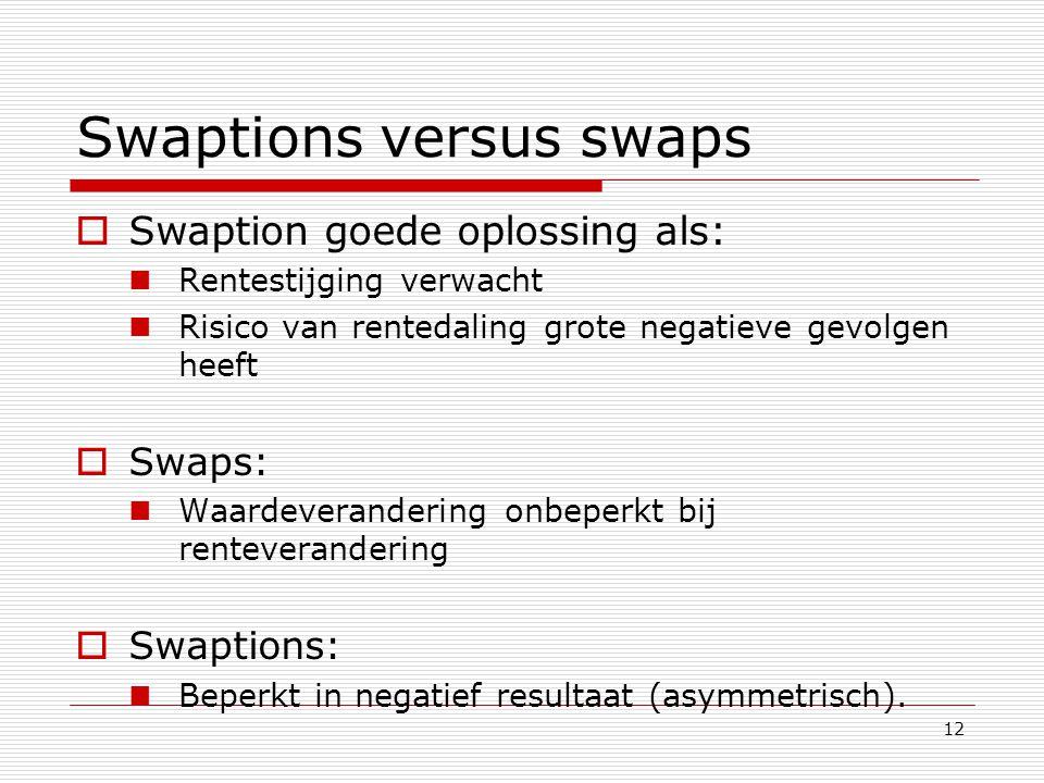 Swaptions versus swaps