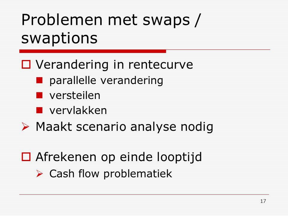 Problemen met swaps / swaptions
