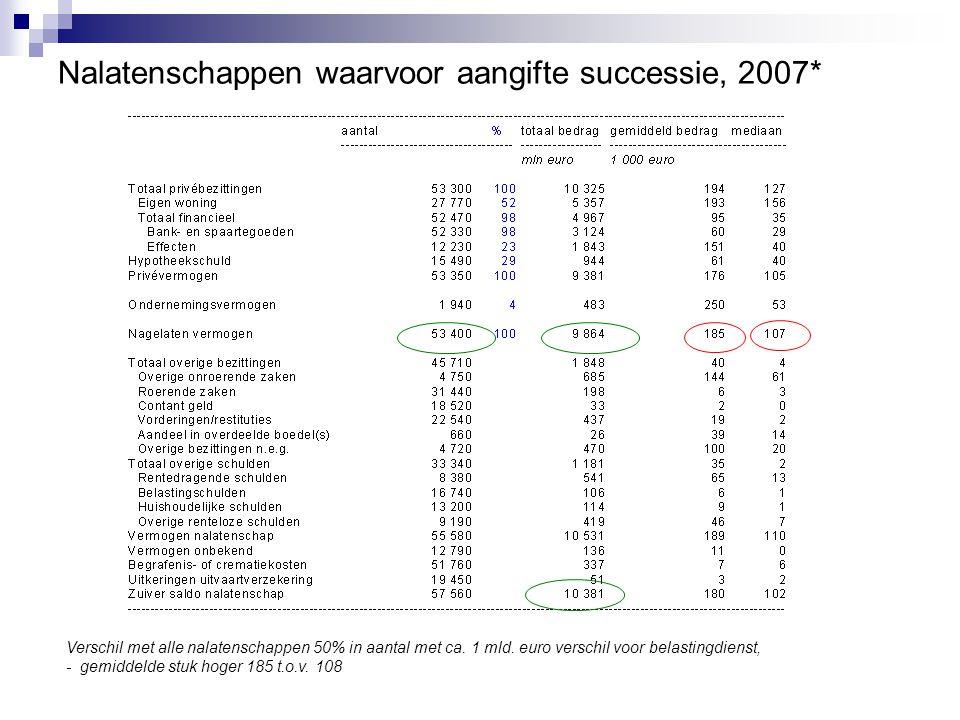 Nalatenschappen waarvoor aangifte successie, 2007*