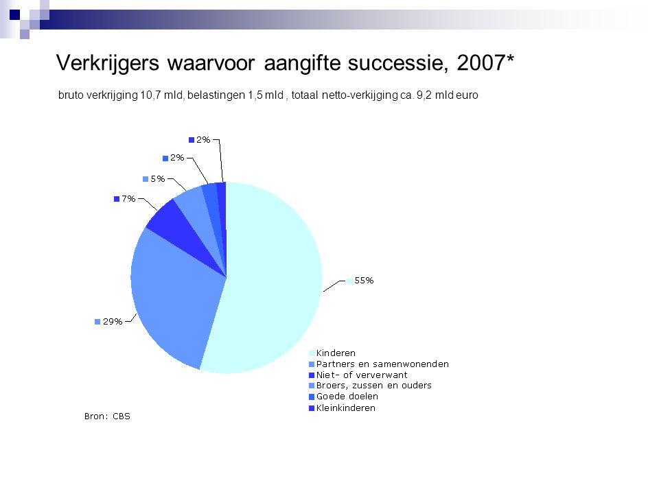 Verkrijgers waarvoor aangifte successie, 2007