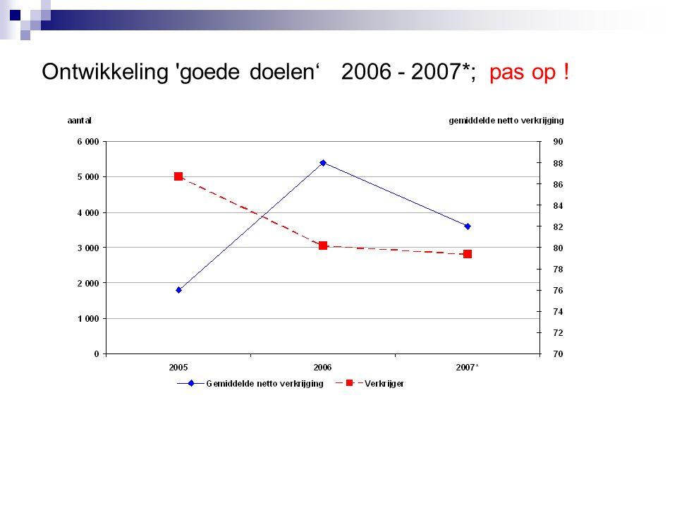 Ontwikkeling goede doelen' 2006 - 2007*; pas op !