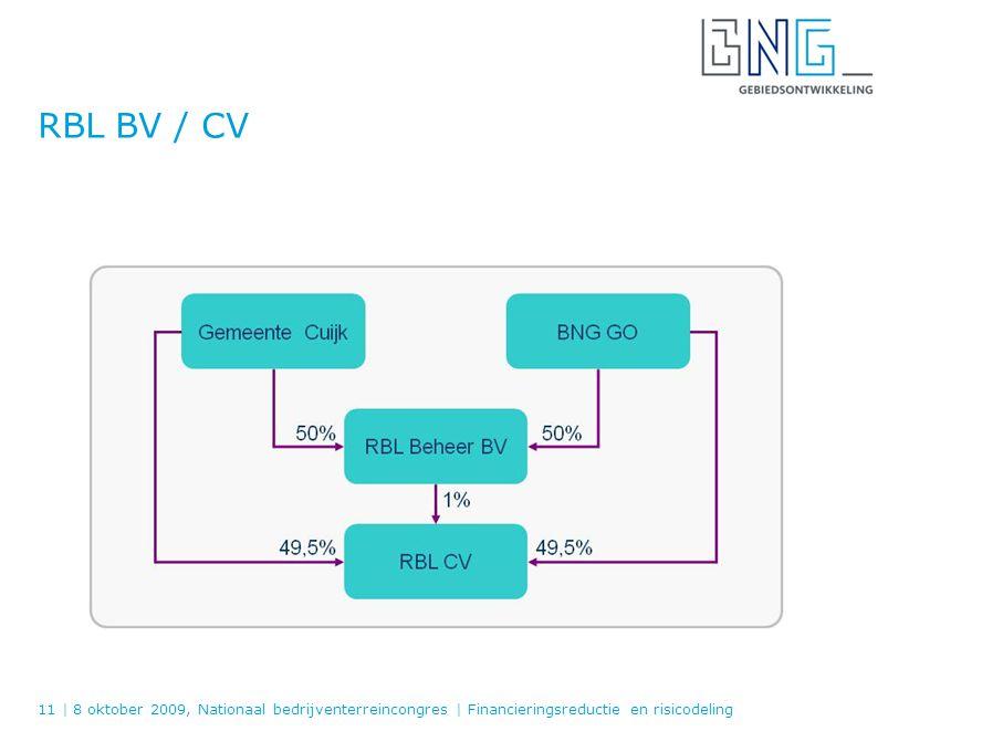 RBL BV / CV 11 | 8 oktober 2009, Nationaal bedrijventerreincongres | Financieringsreductie en risicodeling.