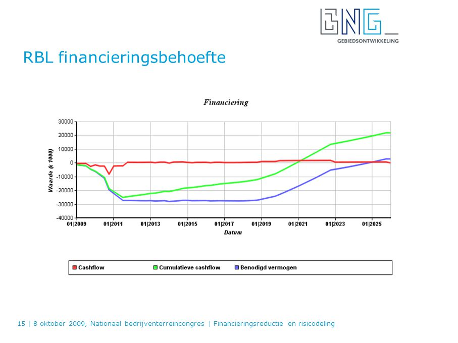 RBL financieringsbehoefte