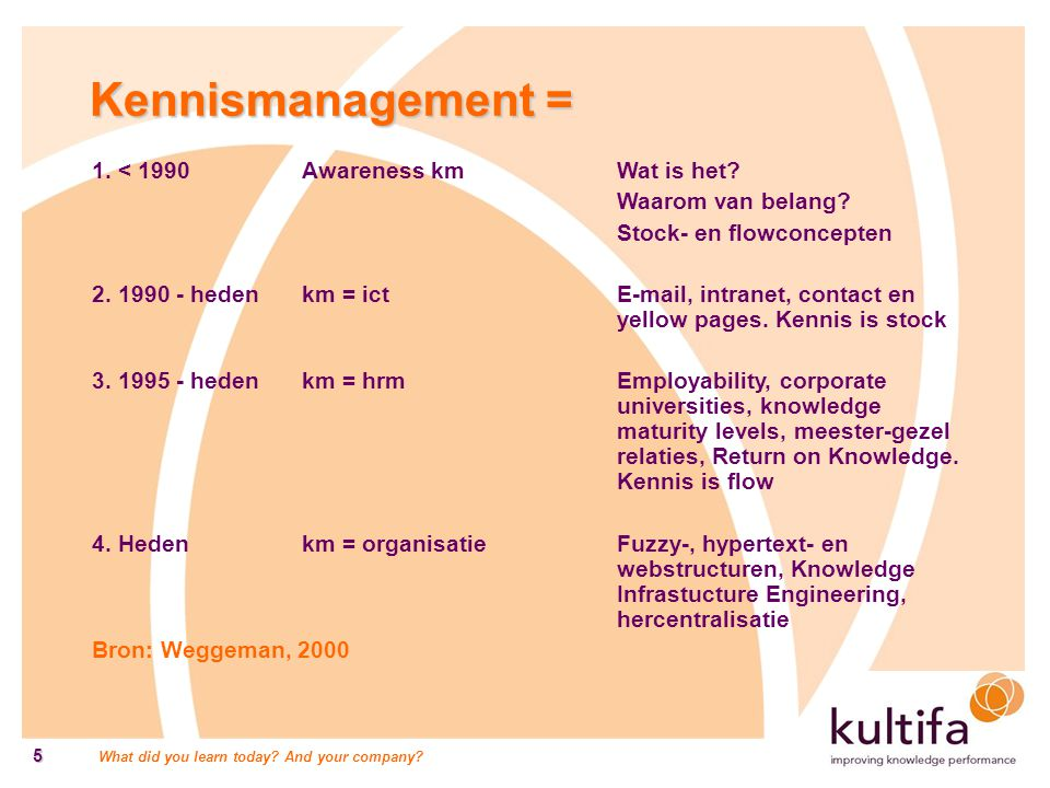 Kennismanagement = 1. < 1990 Awareness km Wat is het