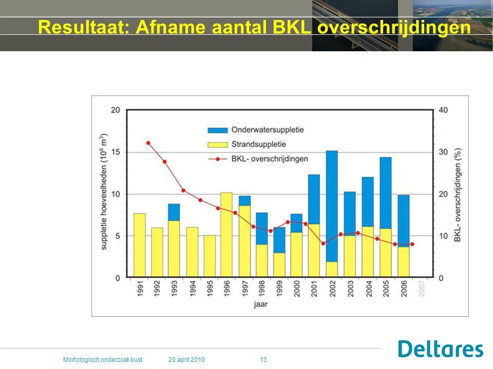 Resultaat: Afname aantal BKL overschrijdingen