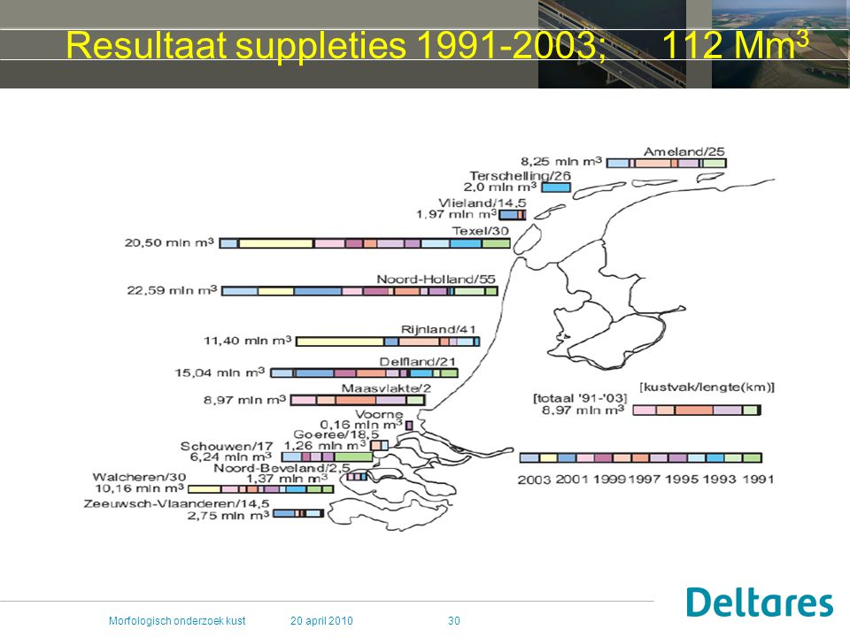 Resultaat suppleties 1991-2003; 112 Mm3