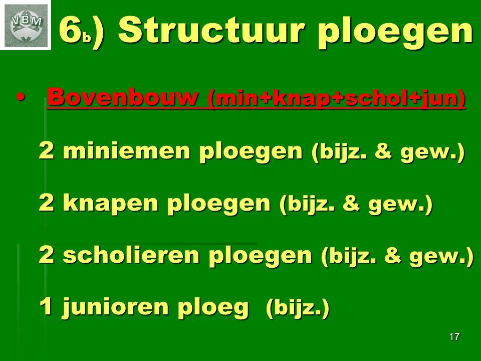 6b) Structuur ploegen Bovenbouw (min+knap+schol+jun)