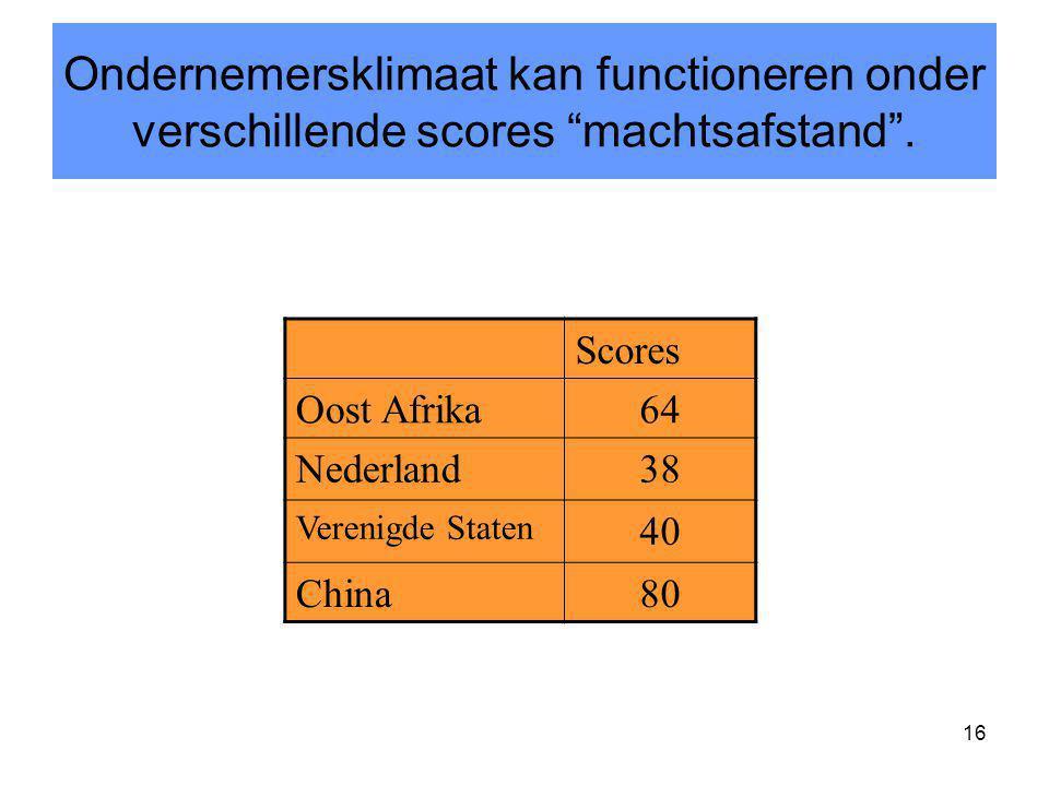 Ondernemersklimaat kan functioneren onder verschillende scores machtsafstand .