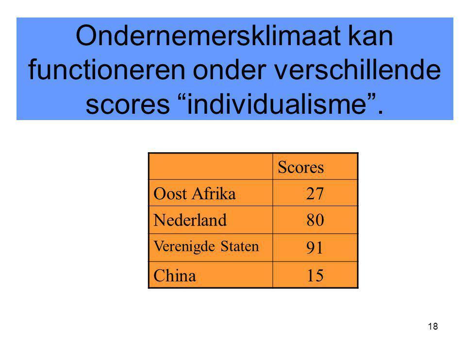 Ondernemersklimaat kan functioneren onder verschillende scores individualisme .