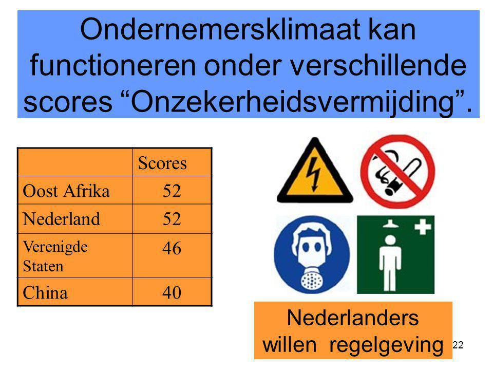 Nederlanders willen regelgeving