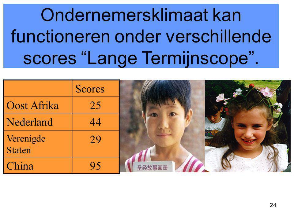 Ondernemersklimaat kan functioneren onder verschillende scores Lange Termijnscope .