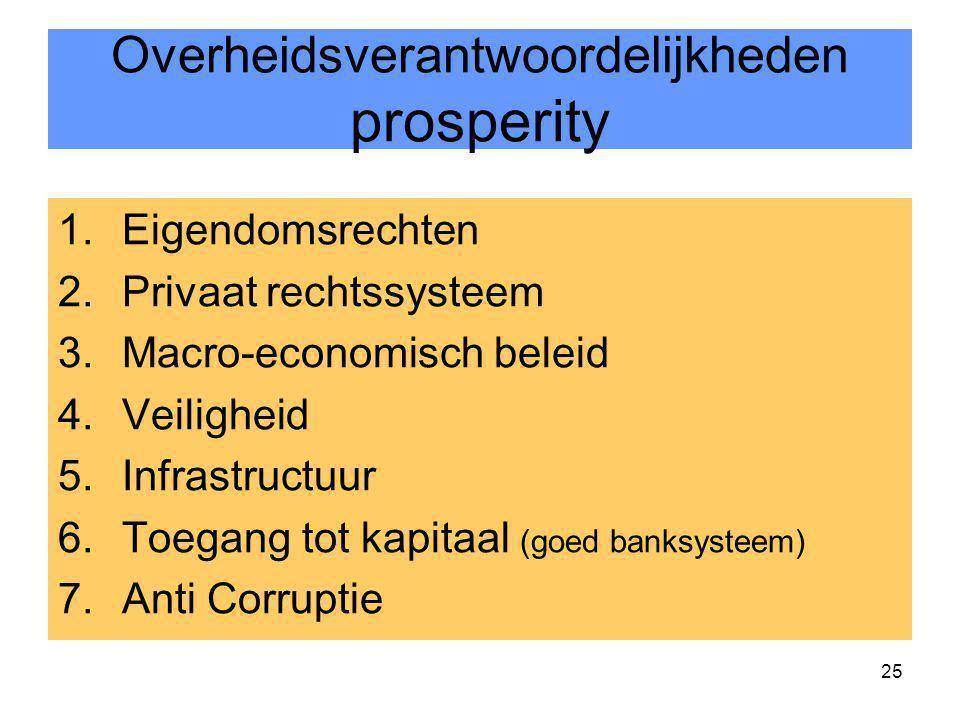 Overheidsverantwoordelijkheden prosperity