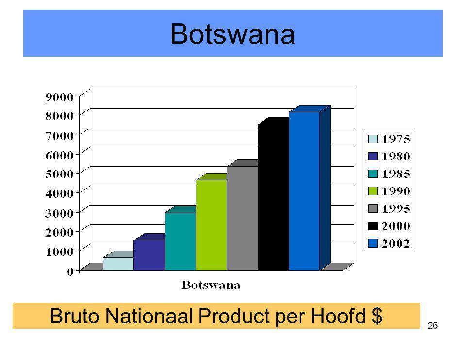 Bruto Nationaal Product per Hoofd $