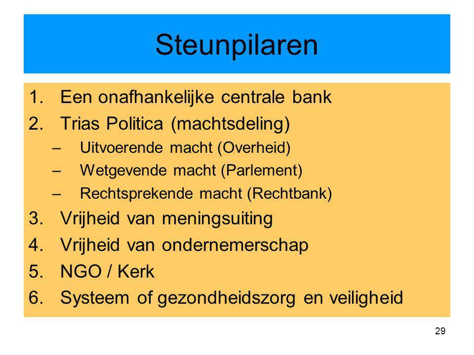 Steunpilaren Een onafhankelijke centrale bank