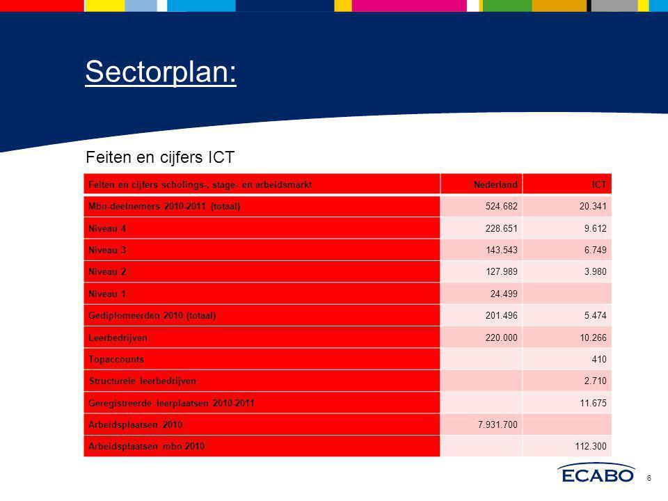 Sectorplan: Feiten en cijfers ICT