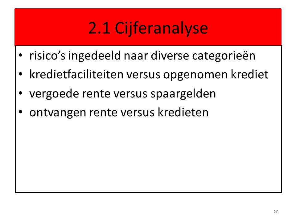 2.1 Cijferanalyse risico's ingedeeld naar diverse categorieën