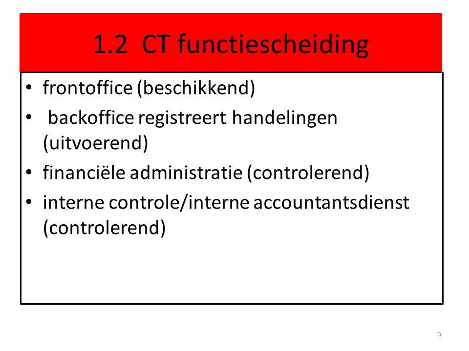 1.2 CT functiescheiding frontoffice (beschikkend)