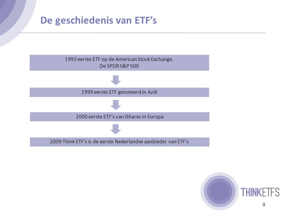 De wereldwijde ETF markt groeit