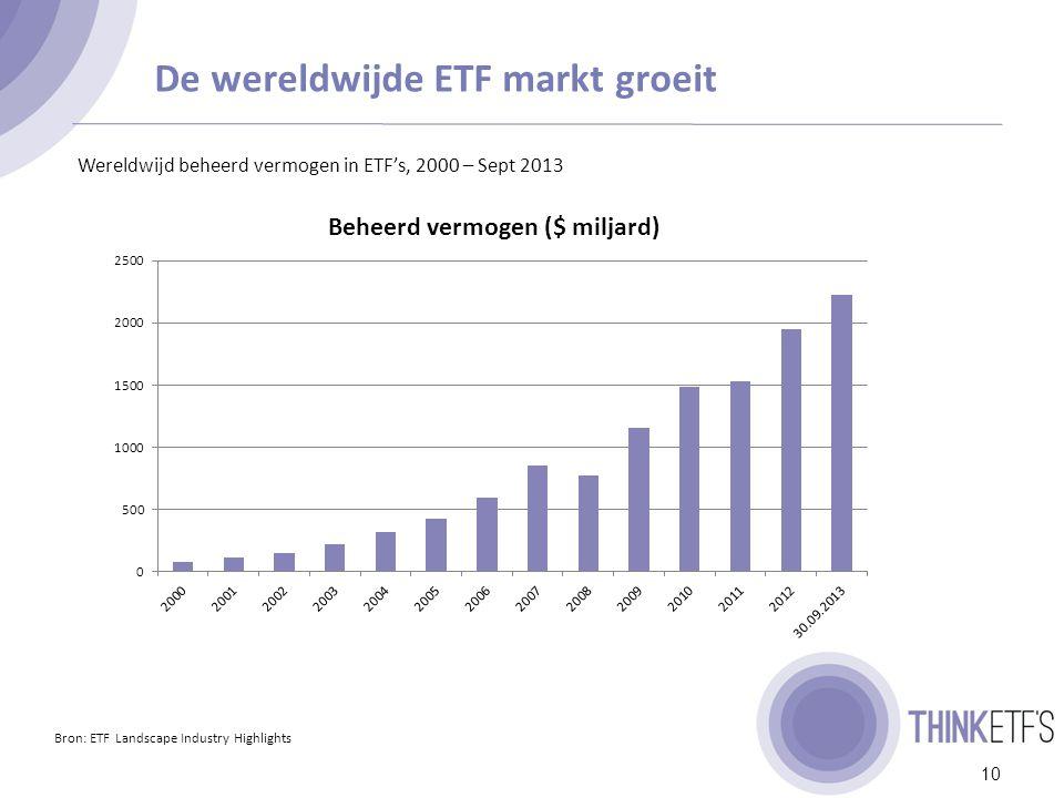 Hoe wordt de groei van de ETF industrie verklaard