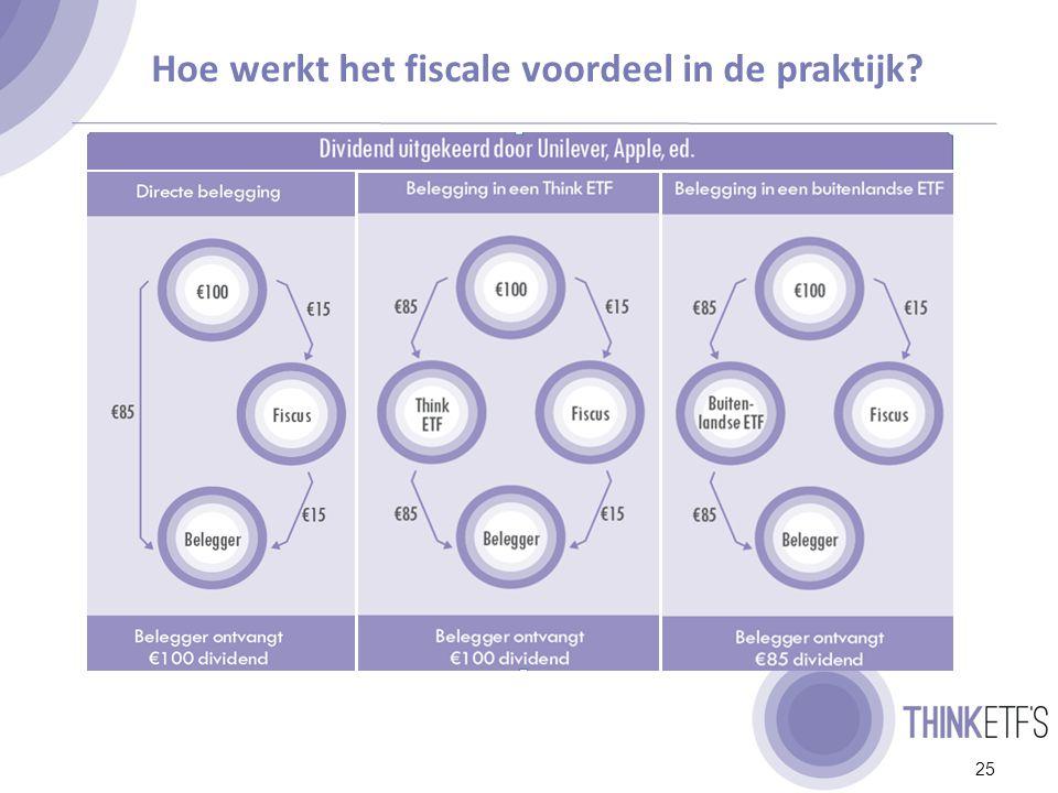 Dividendbelasting tarieven (%)