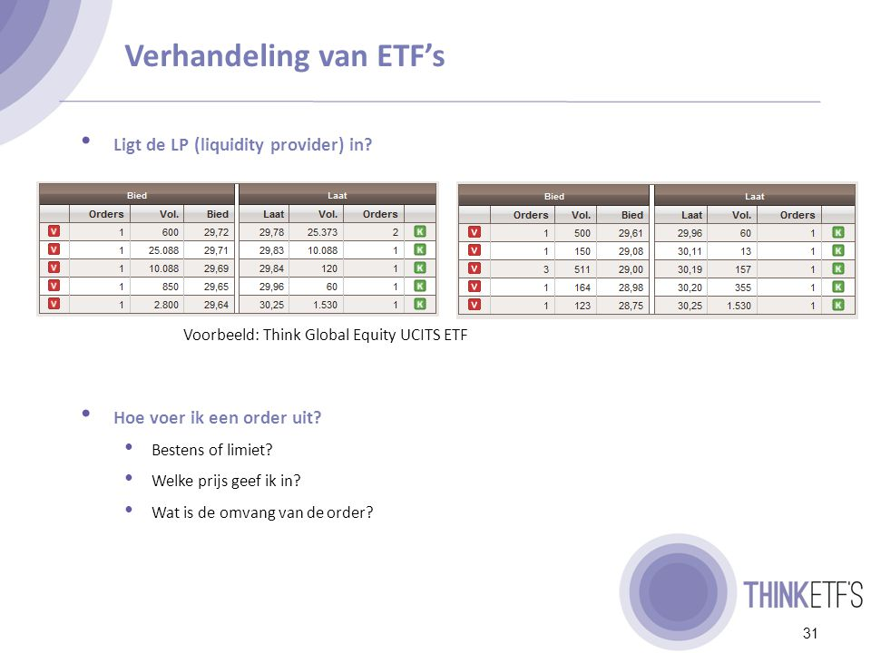 Introductie Think ETF's