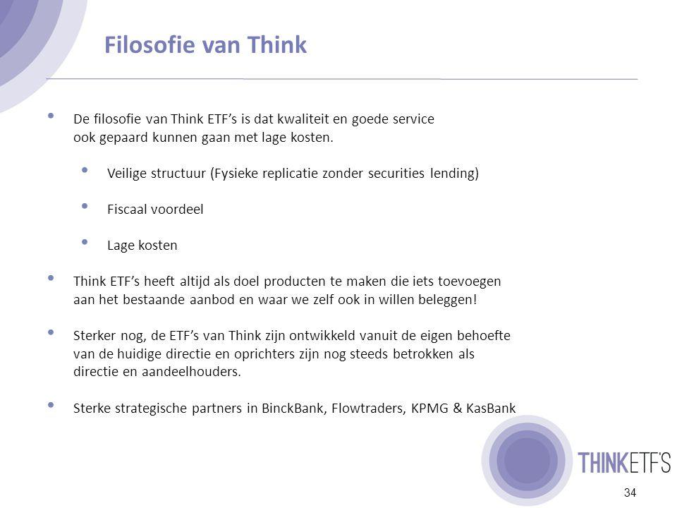 Overzicht Think ETF's ETF Beheervergoeding Think AEX ETF 0,30%