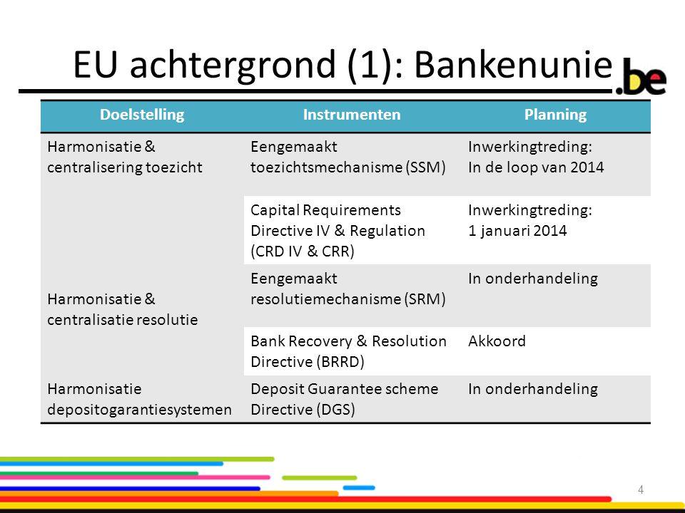 EU achtergrond (1): Bankenunie