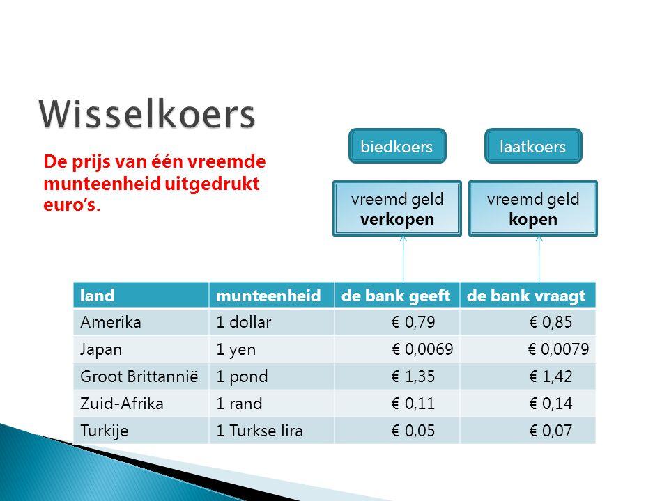 Wisselkoers De prijs van één vreemde munteenheid uitgedrukt euro's.