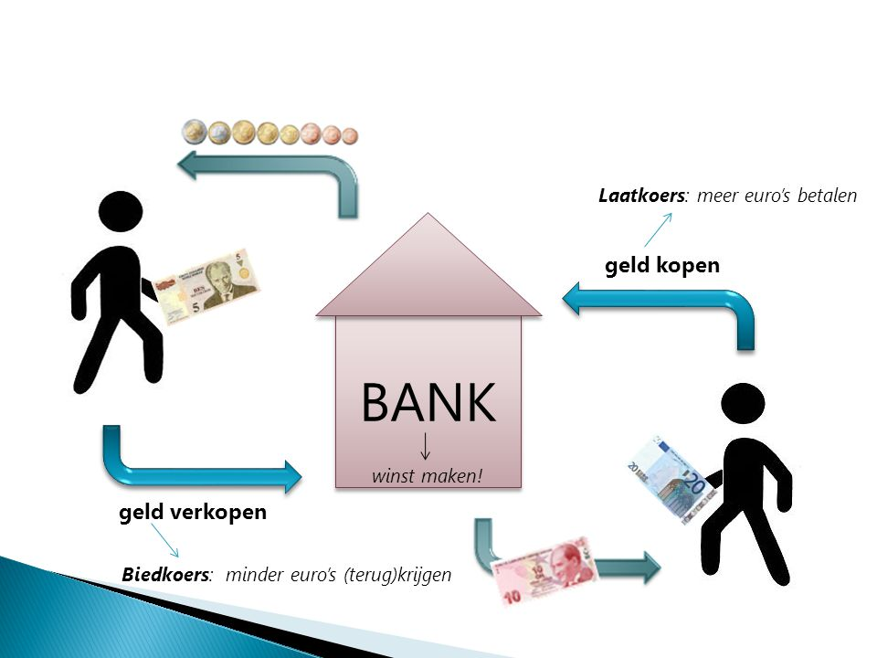 BANK geld kopen geld verkopen Laatkoers: meer euro's betalen