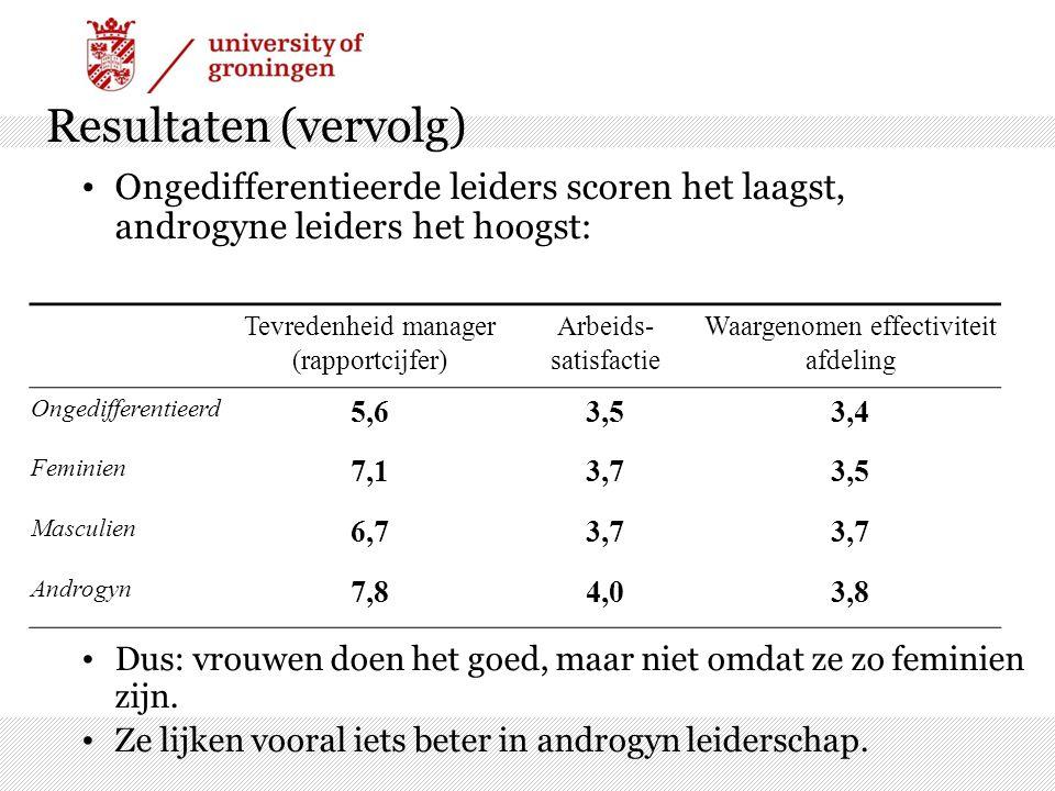 Resultaten (vervolg) Ongedifferentieerde leiders scoren het laagst, androgyne leiders het hoogst: