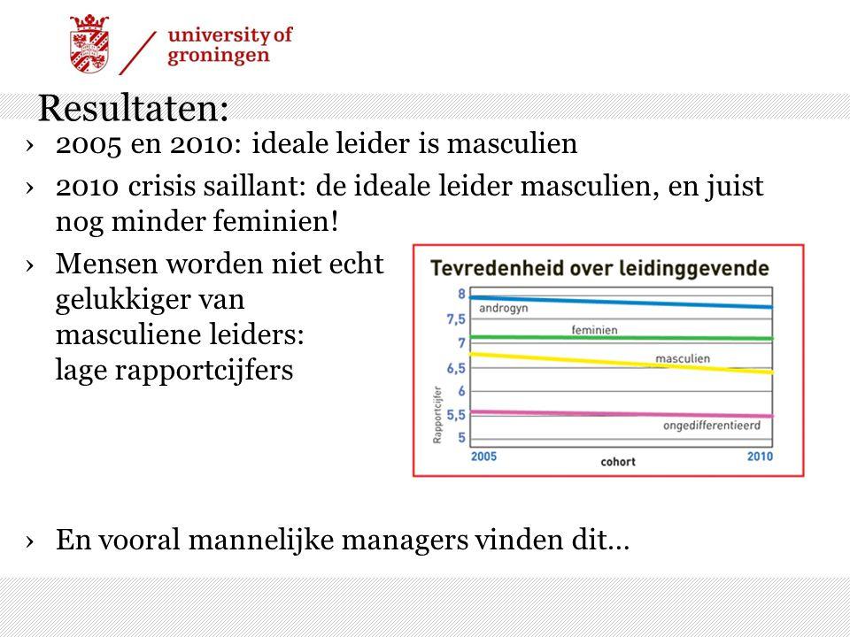 Resultaten: 2005 en 2010: ideale leider is masculien