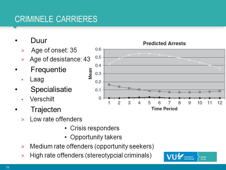 Criminele carrieres Duur Frequentie Specialisatie Trajecten