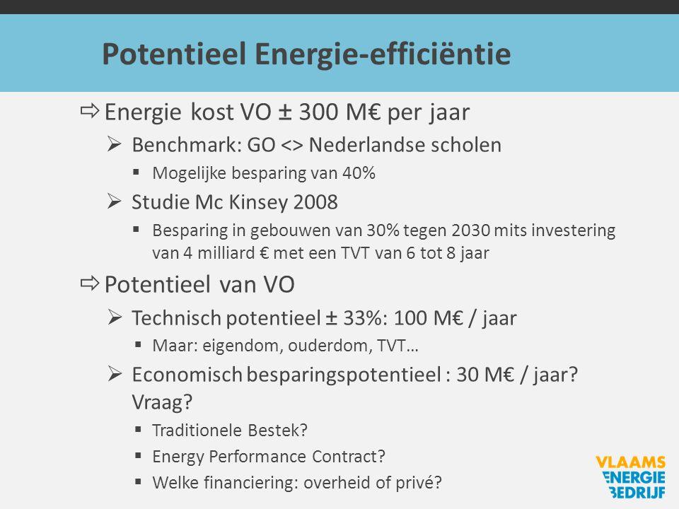 Potentieel Energie-efficiëntie