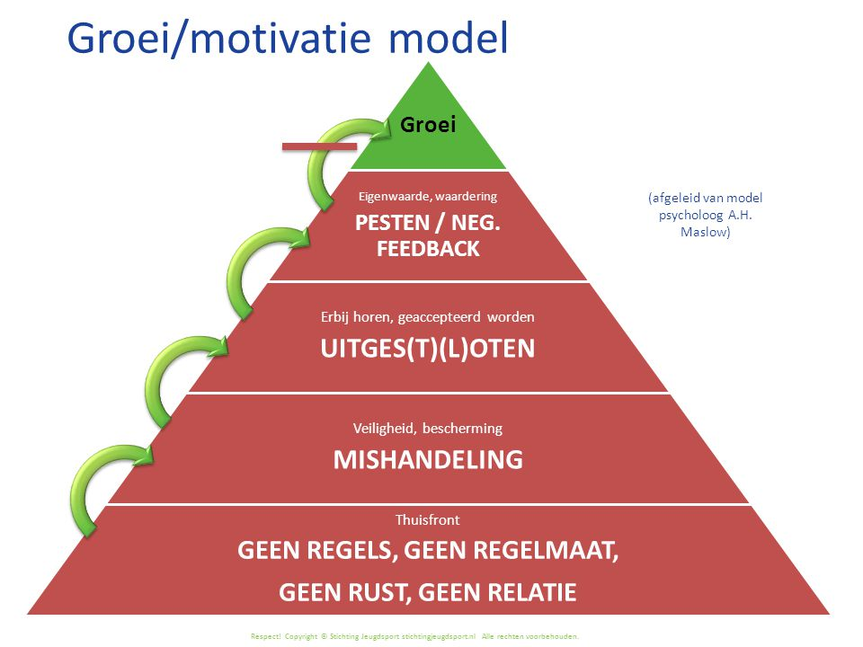 Groei/motivatie model